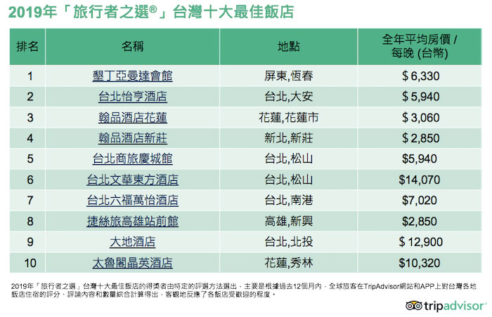 2019旅行者之選:台灣有哪幾家飯店民宿上榜呢?